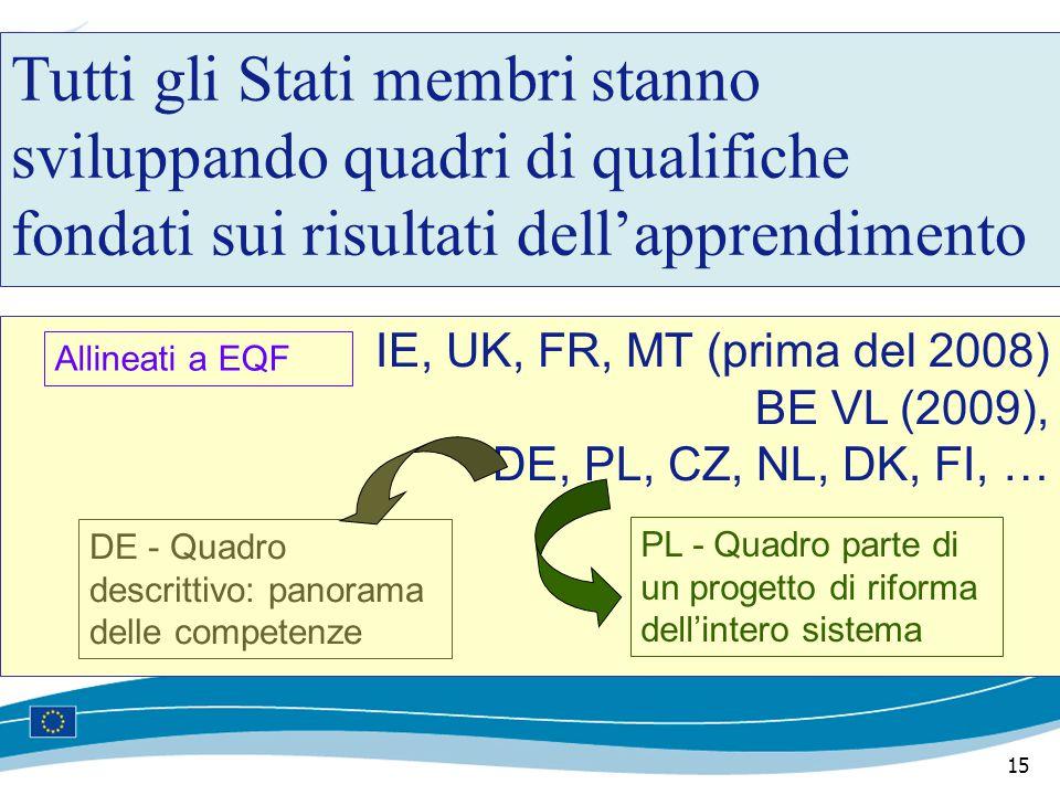 15 Tutti gli Stati membri stanno sviluppando quadri di qualifiche fondati sui risultati dell'apprendimento IE, UK, FR, MT (prima del 2008) BE VL (2009), DE, PL, CZ, NL, DK, FI, … Allineati a EQF DE - Quadro descrittivo: panorama delle competenze PL - Quadro parte di un progetto di riforma dell'intero sistema
