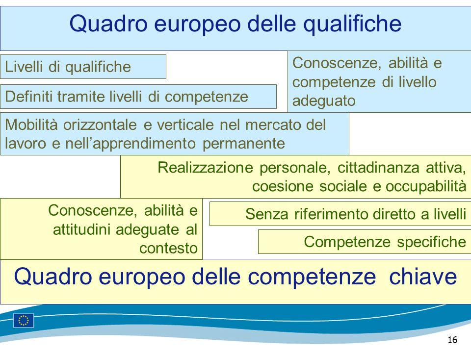 16 Quadro europeo delle qualifiche Quadro europeo delle competenze chiave Livelli di qualifiche Competenze specifiche Definiti tramite livelli di comp