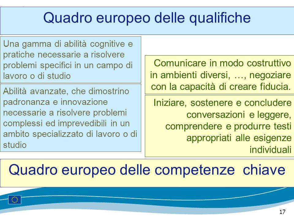17 Quadro europeo delle qualifiche Quadro europeo delle competenze chiave Una gamma di abilità cognitive e pratiche necessarie a risolvere problemi sp