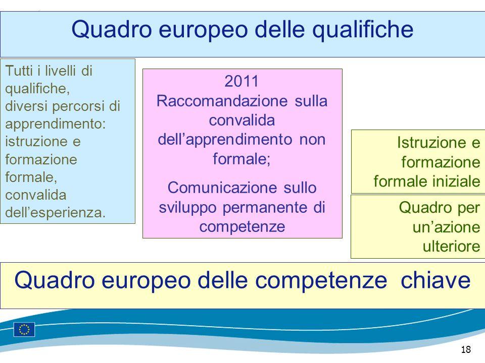18 Quadro europeo delle qualifiche Quadro europeo delle competenze chiave Tutti i livelli di qualifiche, diversi percorsi di apprendimento: istruzione e formazione formale, convalida dell'esperienza.