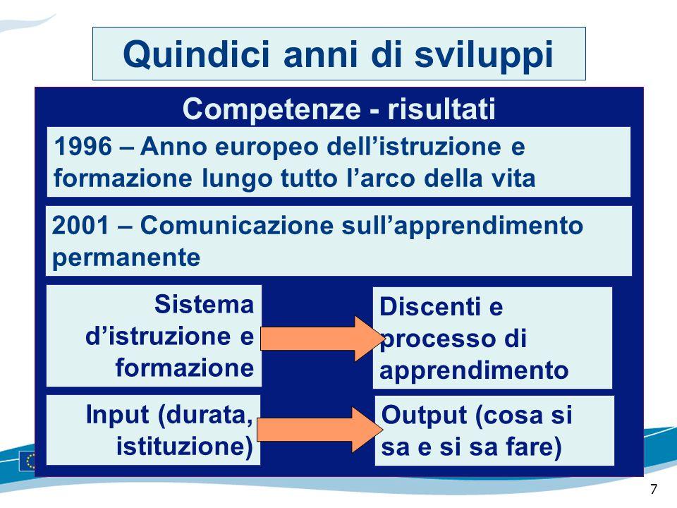 7 Competenze - risultati 2001 – Comunicazione sull'apprendimento permanente Quindici anni di sviluppi Input (durata, istituzione) 1996 – Anno europeo