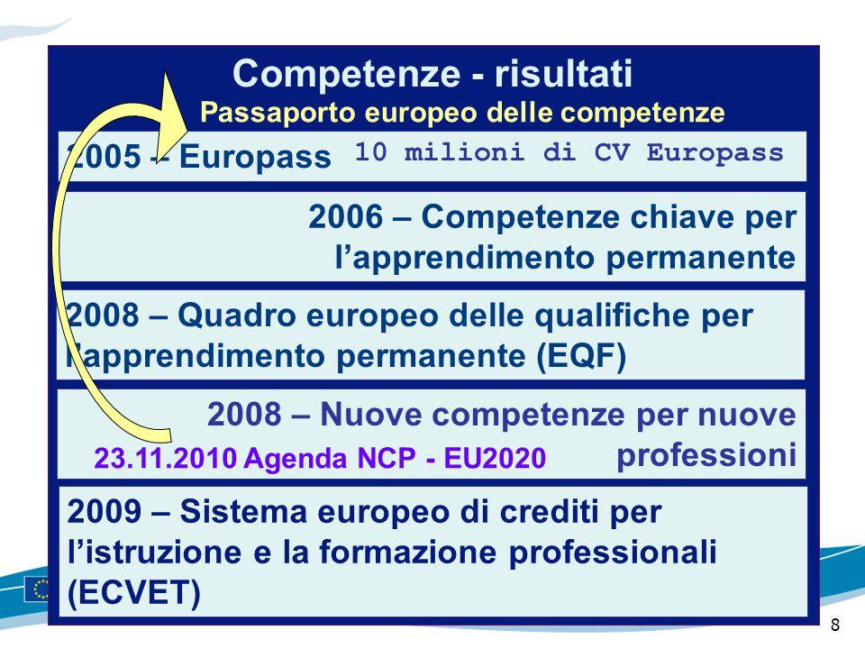 8 Competenze - risultati 2008 – Quadro europeo delle qualifiche per l'apprendimento permanente (EQF) 2009 – Sistema europeo di crediti per l'istruzion
