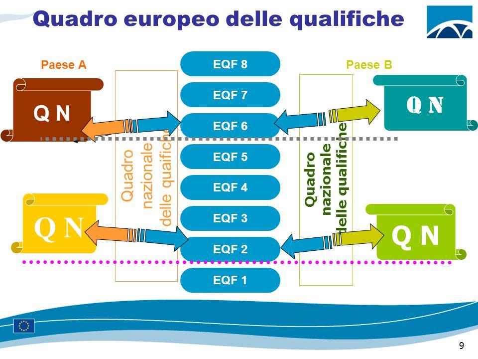 9 Quadro nazionale delle qualifiche EQF 1 EQF 2 EQF 3 EQF 4 EQF 5 EQF 6 EQF 7 EQF 8 Paese APaese B Q N Quadro nazionale delle quaifiche Quadro europeo