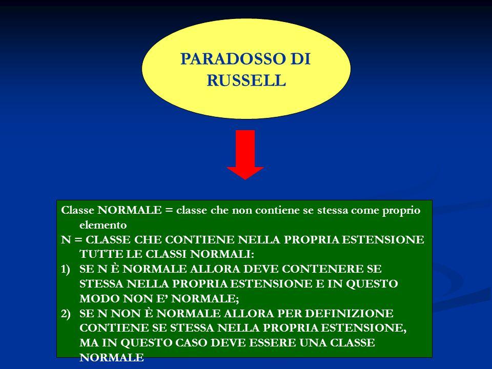PARADOSSO DI RUSSELL Classe NORMALE = classe che non contiene se stessa come proprio elemento N = CLASSE CHE CONTIENE NELLA PROPRIA ESTENSIONE TUTTE LE CLASSI NORMALI: 1)SE N È NORMALE ALLORA DEVE CONTENERE SE STESSA NELLA PROPRIA ESTENSIONE E IN QUESTO MODO NON E' NORMALE; 2)SE N NON È NORMALE ALLORA PER DEFINIZIONE CONTIENE SE STESSA NELLA PROPRIA ESTENSIONE, MA IN QUESTO CASO DEVE ESSERE UNA CLASSE NORMALE