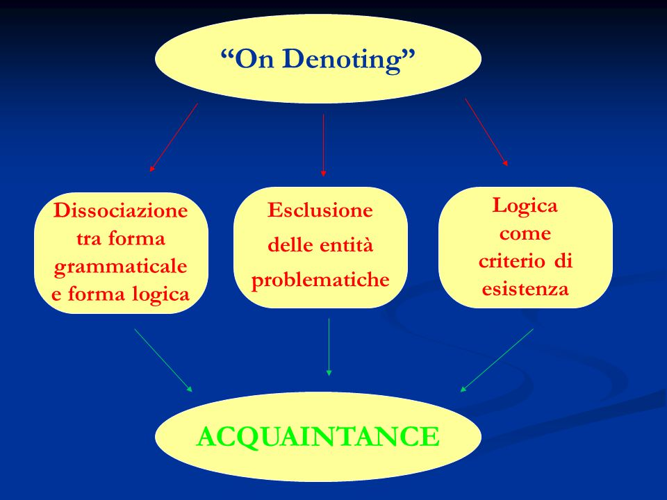 """""""On Denoting"""" Dissociazione tra forma grammaticale e forma logica Esclusione delle entità problematiche Logica come criterio di esistenza ACQUAINTANCE"""