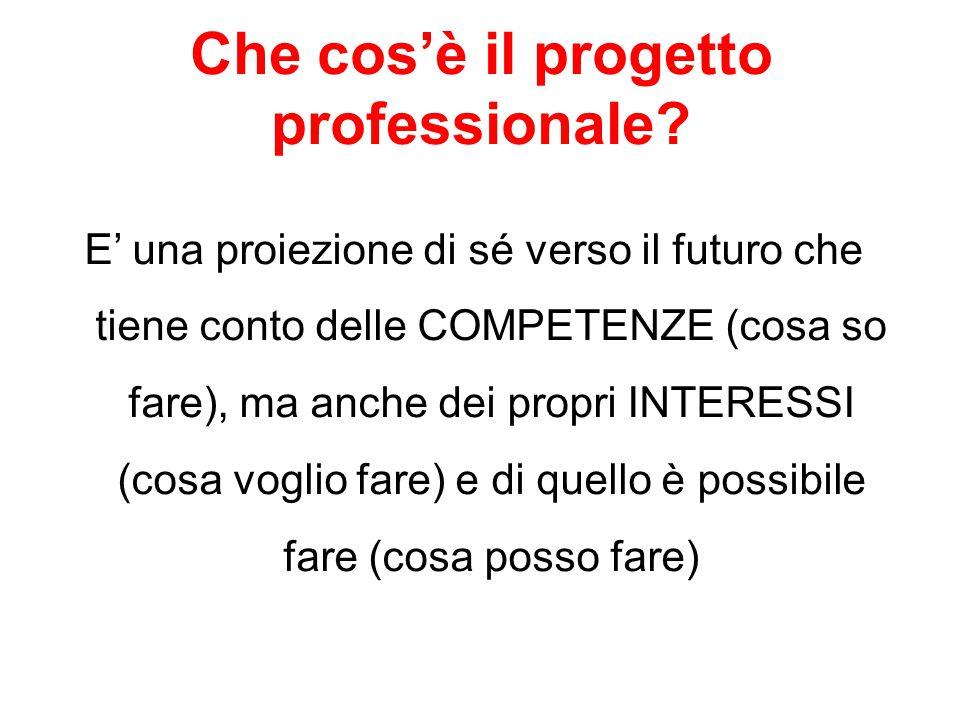 Che cos'è il progetto professionale? E' una proiezione di sé verso il futuro che tiene conto delle COMPETENZE (cosa so fare), ma anche dei propri INTE