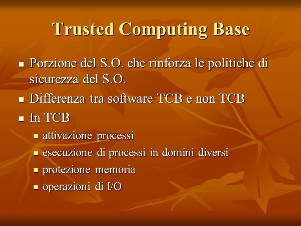 Trusted Computing Base Porzione del S.O. che rinforza le politiche di sicurezza del S.O. Porzione del S.O. che rinforza le politiche di sicurezza del
