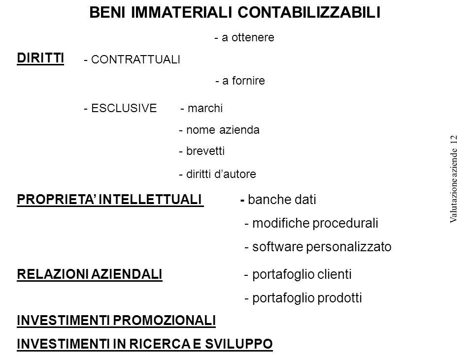 BENI IMMATERIALI CONTABILIZZABILI DIRITTI - a ottenere - CONTRATTUALI - a fornire - ESCLUSIVE - marchi - nome azienda - brevetti - diritti d'autore PROPRIETA' INTELLETTUALI - banche dati - modifiche procedurali - software personalizzato RELAZIONI AZIENDALI - portafoglio clienti - portafoglio prodotti INVESTIMENTI PROMOZIONALI INVESTIMENTI IN RICERCA E SVILUPPO Valutazione aziende 12