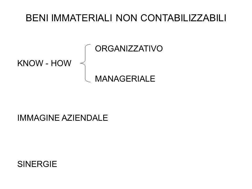 BENI IMMATERIALI NON CONTABILIZZABILI KNOW - HOW ORGANIZZATIVO MANAGERIALE IMMAGINE AZIENDALE SINERGIE