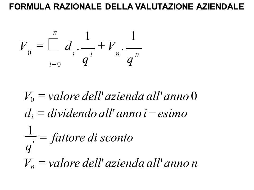FORMULA RAZIONALE DELLA VALUTAZIONE AZIENDALE nannoallaziendadellvaloreV scontodifattore q esimoiannoalldividendod annoallaziendadellvaloreV n i i 1 0 0     q V q dV n i n n i i 1.
