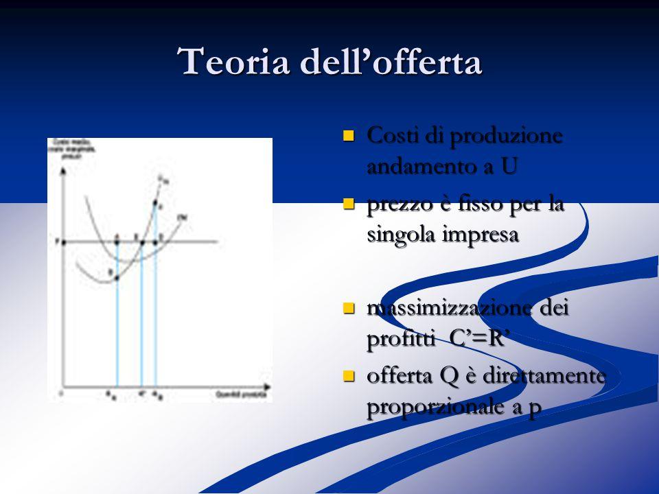 Teoria dell'offerta Costi di produzione andamento a U prezzo è fisso per la singola impresa massimizzazione dei profitti C'=R' offerta Q è direttamente proporzionale a p