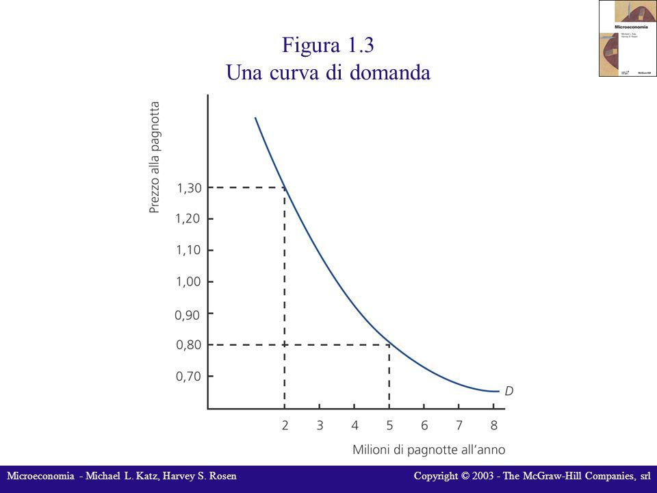 Microeconomia - Michael L. Katz, Harvey S. RosenCopyright © 2003 - The McGraw-Hill Companies, srl Figura 1.3 Una curva di domanda