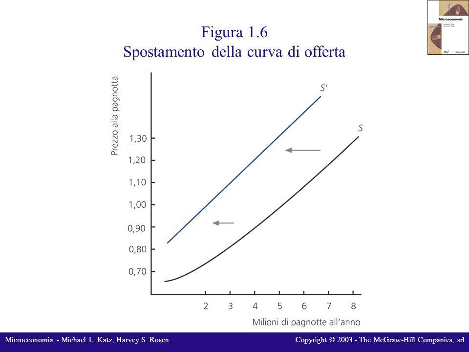 Microeconomia - Michael L. Katz, Harvey S. RosenCopyright © 2003 - The McGraw-Hill Companies, srl Figura 1.6 Spostamento della curva di offerta