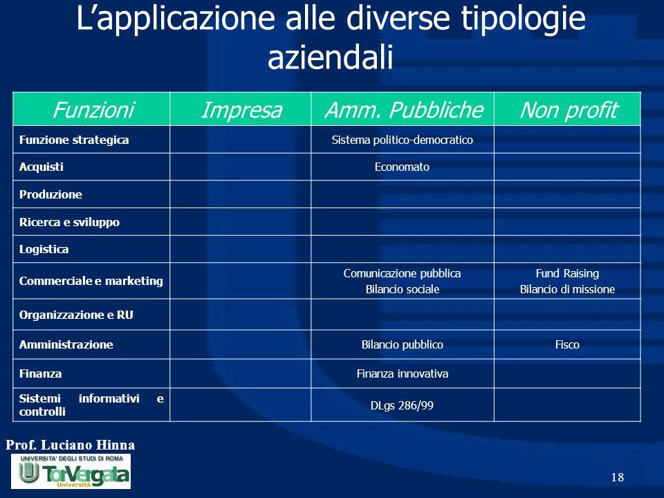 Prof. Luciano Hinna 18 L'applicazione alle diverse tipologie aziendali FunzioniImpresaAmm. PubblicheNon profit Funzione strategicaSistema politico-dem