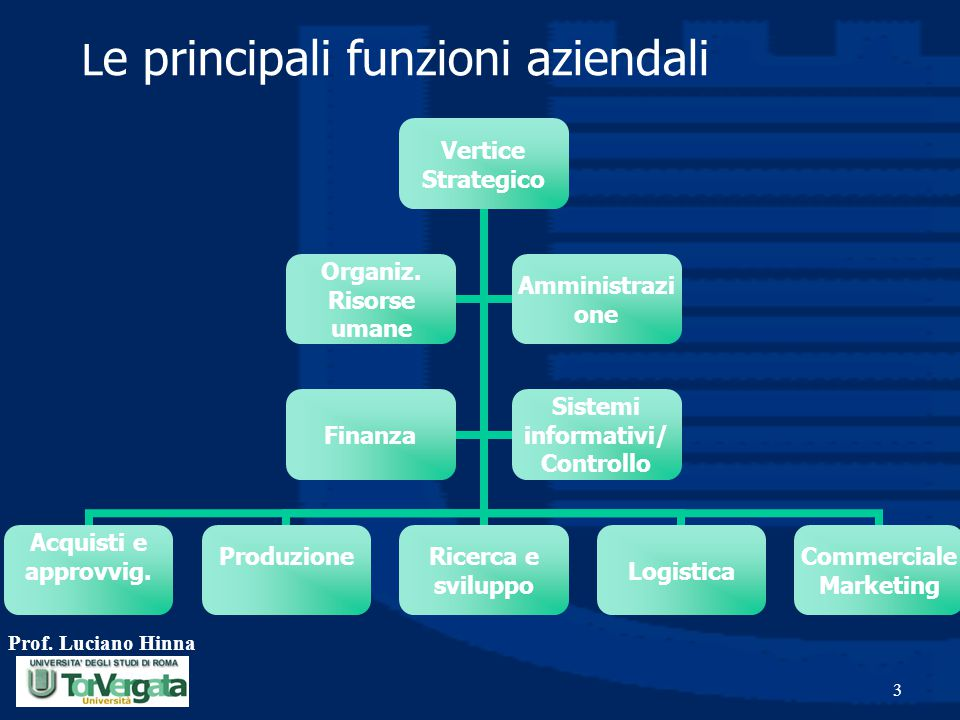 Prof. Luciano Hinna 3 L e principali funzioni aziendali Vertice Strategico Acquisti e approvvig.Produzione Ricerca e sviluppoLogistica Commerciale Mar
