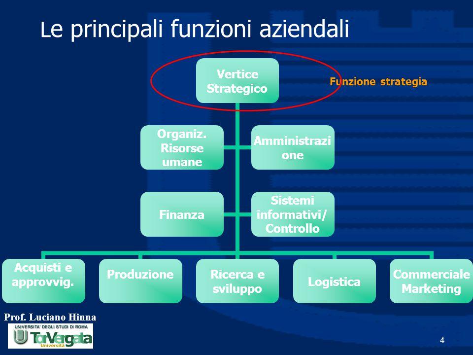 Prof. Luciano Hinna 4 L e principali funzioni aziendali Funzione strategia