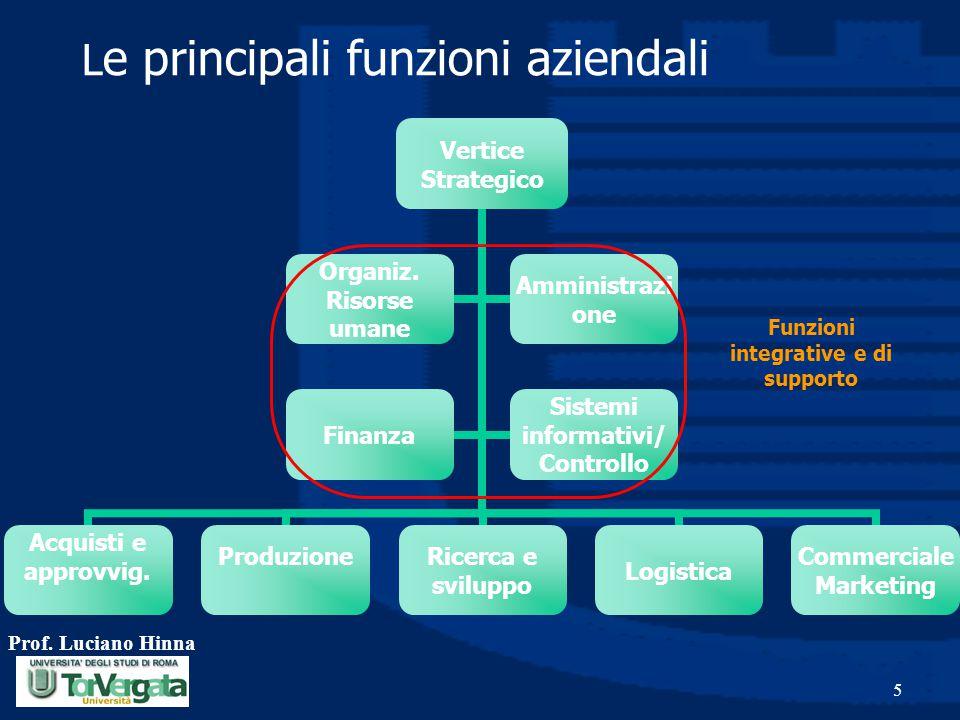 Prof. Luciano Hinna 5 L e principali funzioni aziendali Funzioni integrative e di supporto
