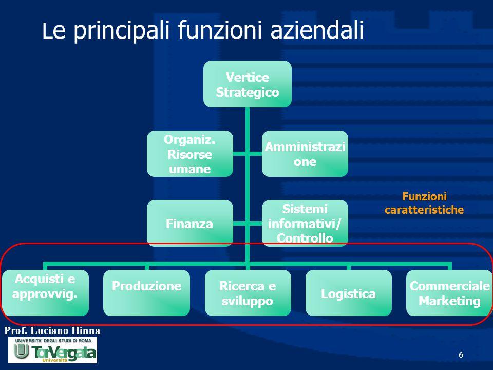 Prof. Luciano Hinna 6 L e principali funzioni aziendali Funzioni caratteristiche