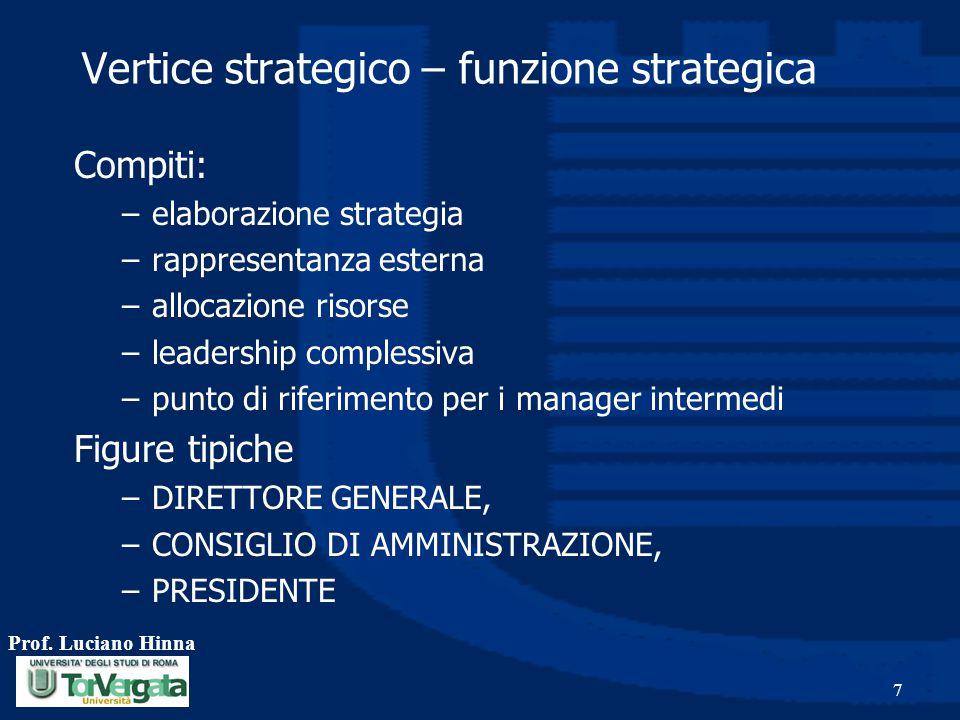 Prof. Luciano Hinna 7 Vertice strategico – funzione strategica Compiti: –elaborazione strategia –rappresentanza esterna –allocazione risorse –leadersh