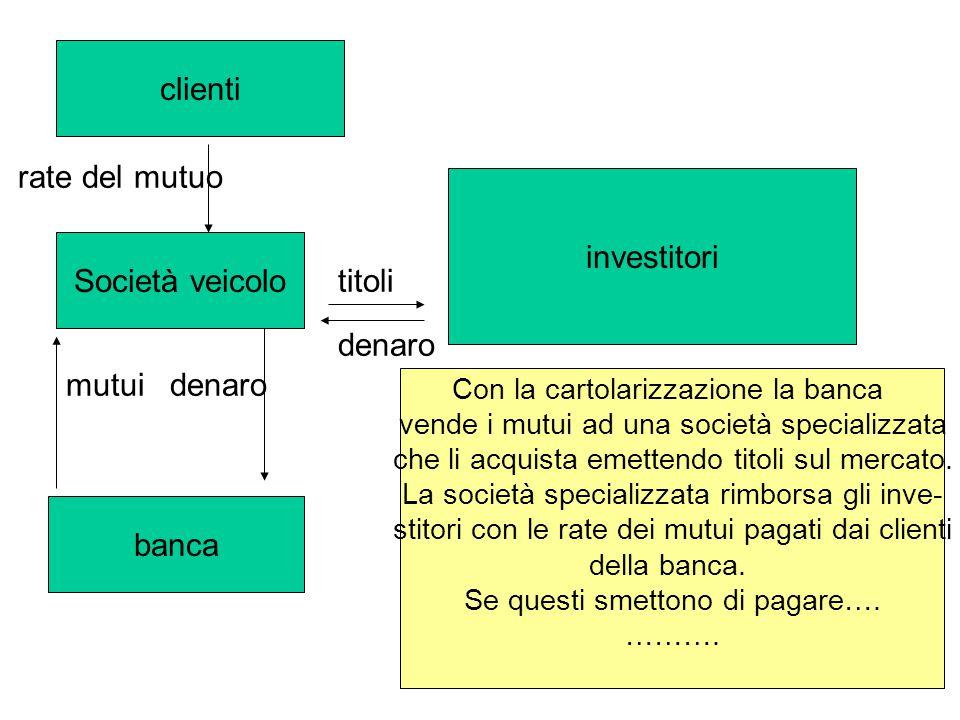 Società veicolo banca denaromutui titoli denaro investitori clienti rate del mutuo Con la cartolarizzazione la banca vende i mutui ad una società spec