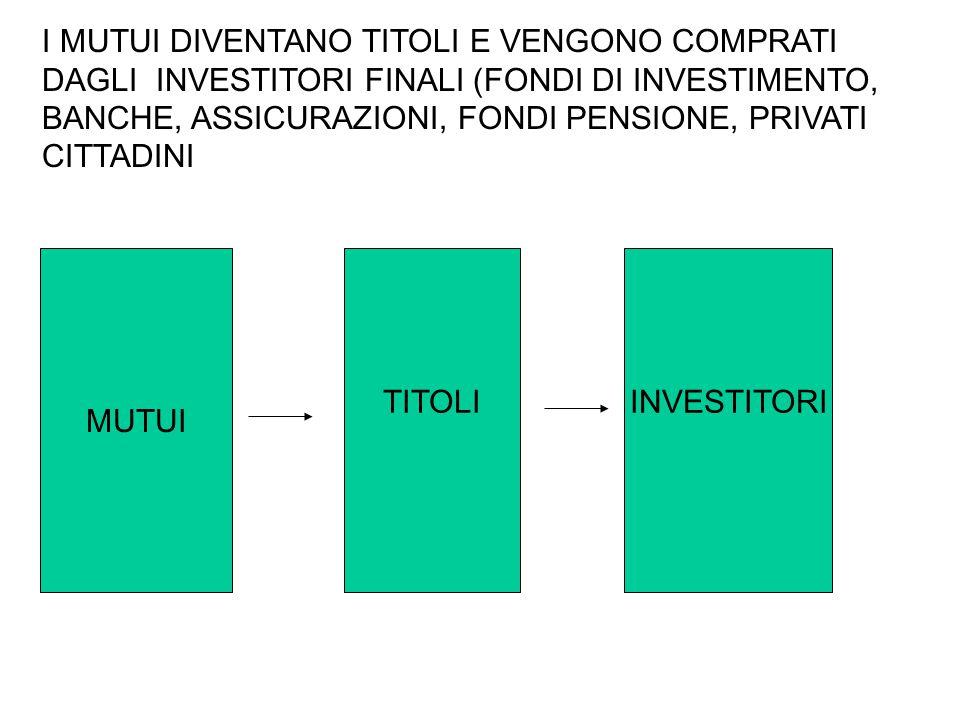 TITOLI I MUTUI DIVENTANO TITOLI E VENGONO COMPRATI DAGLI INVESTITORI FINALI (FONDI DI INVESTIMENTO, BANCHE, ASSICURAZIONI, FONDI PENSIONE, PRIVATI CIT