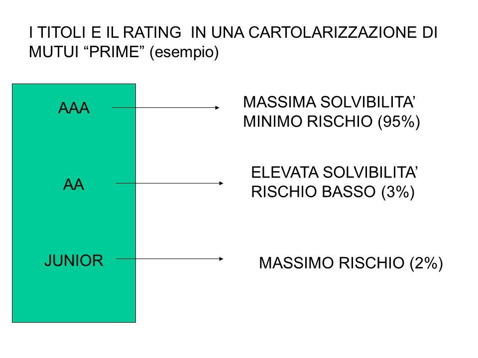 """AAA AA JUNIOR I TITOLI E IL RATING IN UNA CARTOLARIZZAZIONE DI MUTUI """"PRIME"""" (esempio) MASSIMA SOLVIBILITA' MINIMO RISCHIO (95%) ELEVATA SOLVIBILITA'"""