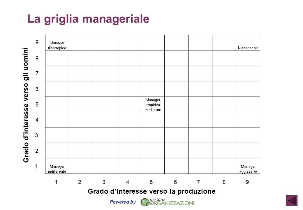 Powered by 1 5 6 7 8 9 2 3 4 156789234 Grado d'interesse verso gli uomini Grado d'interesse verso la produzione La griglia manageriale
