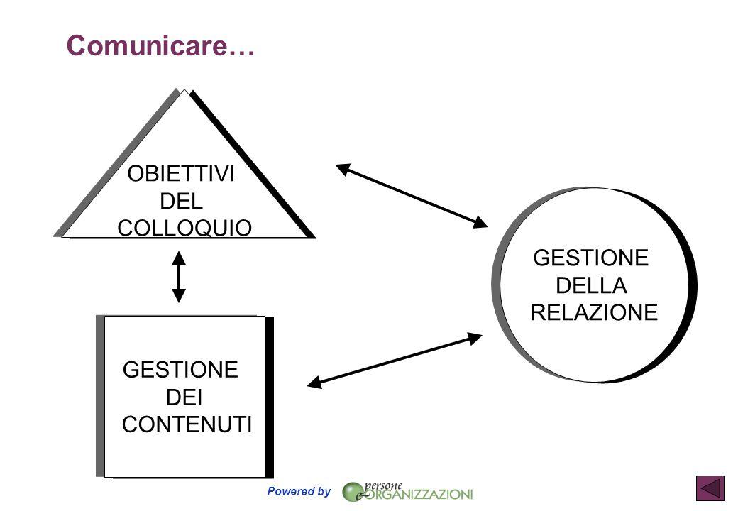 Powered by GESTIONE DEI CONTENUTI GESTIONE DELLA RELAZIONE OBIETTIVI DEL COLLOQUIO Comunicare…