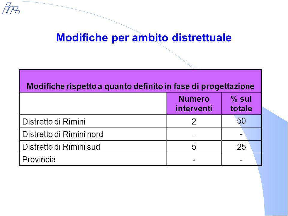 Modifiche per ambito distrettuale Modifiche rispetto a quanto definito in fase di progettazione Numero interventi % sul totale Distretto di Rimini2 50 Distretto di Rimini nord- - Distretto di Rimini sud5 25 Provincia- -