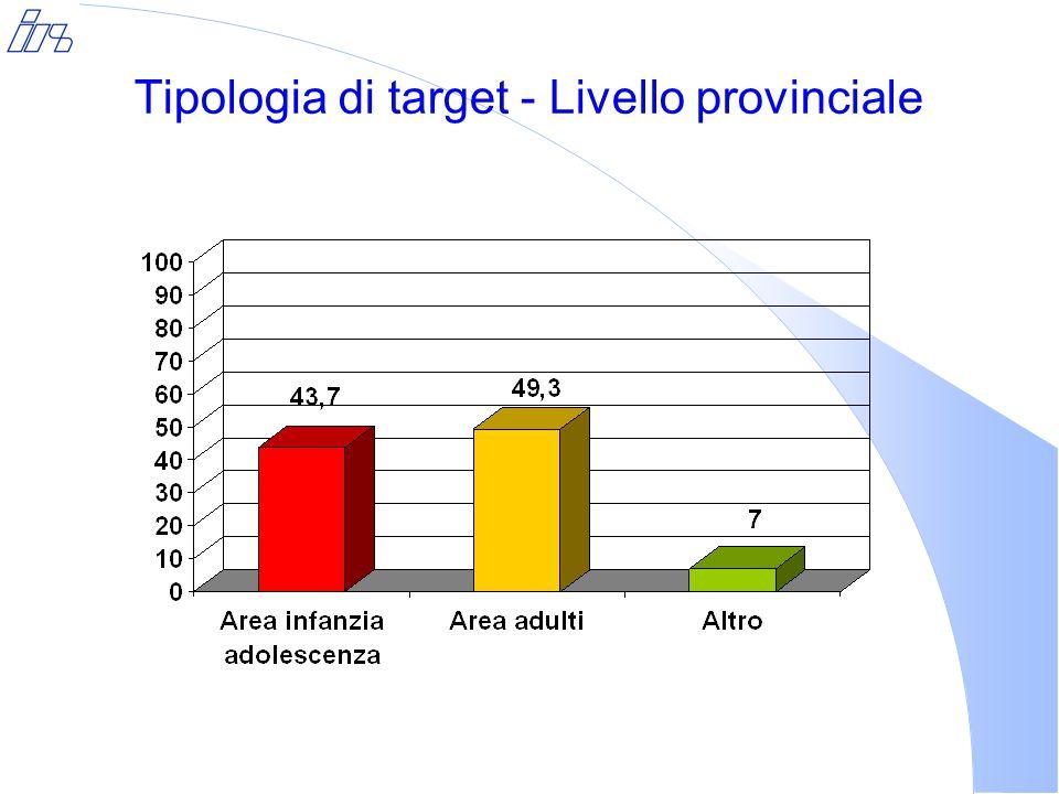 Tipologia di target - Livello provinciale