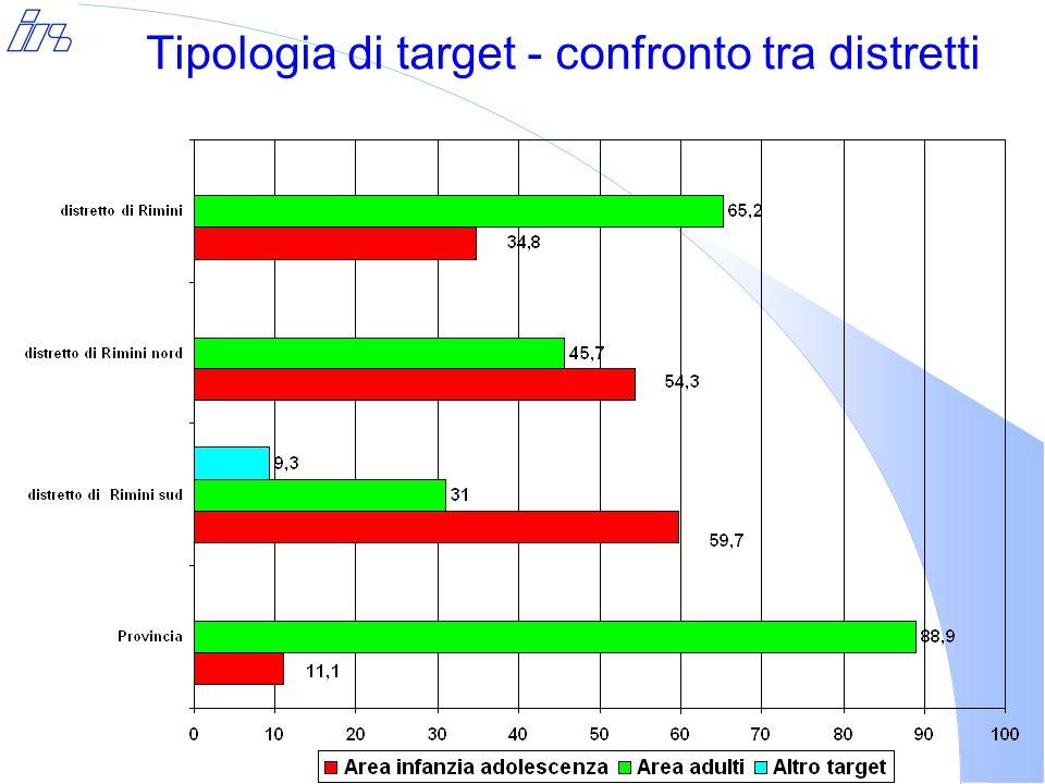 Tipologia di target - confronto tra distretti