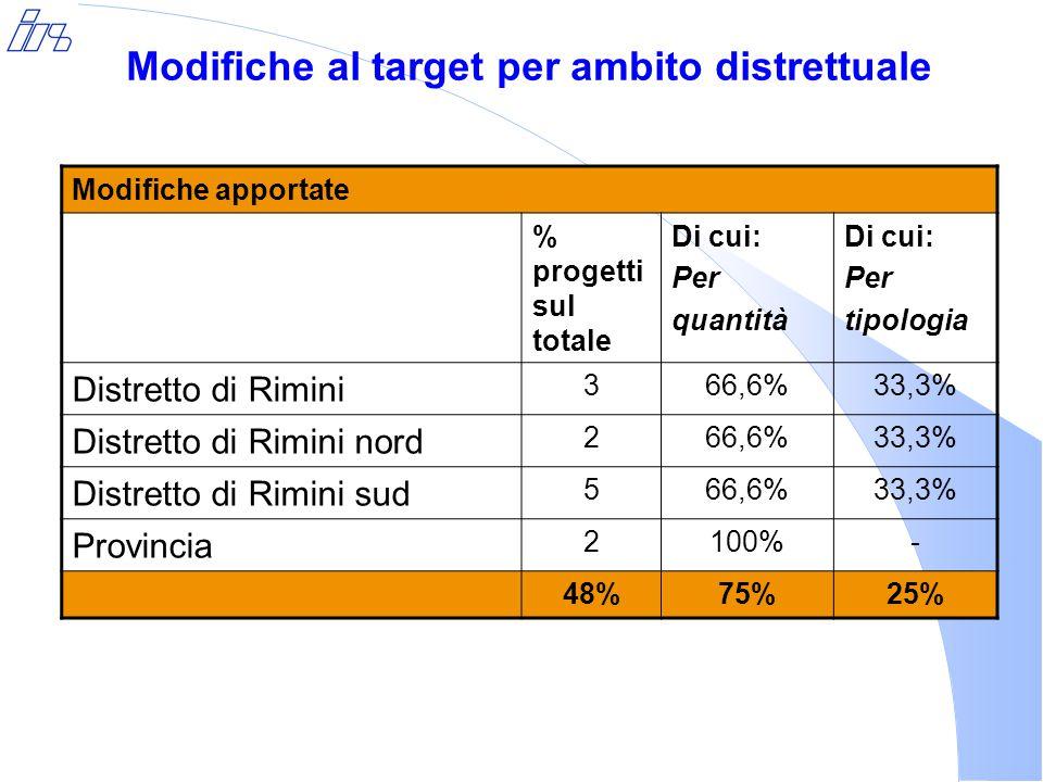 Modifiche al target per ambito distrettuale Modifiche apportate % progetti sul totale Di cui: Per quantità Di cui: Per tipologia Distretto di Rimini 366,6%33,3% Distretto di Rimini nord 266,6%33,3% Distretto di Rimini sud 566,6%33,3% Provincia 2100%- 48%75%25%