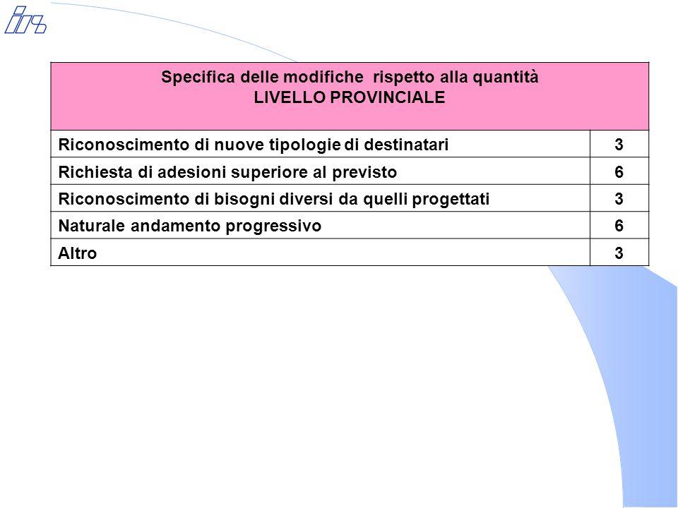 Specifica delle modifiche rispetto alla quantità LIVELLO PROVINCIALE Riconoscimento di nuove tipologie di destinatari3 Richiesta di adesioni superiore al previsto6 Riconoscimento di bisogni diversi da quelli progettati3 Naturale andamento progressivo6 Altro3