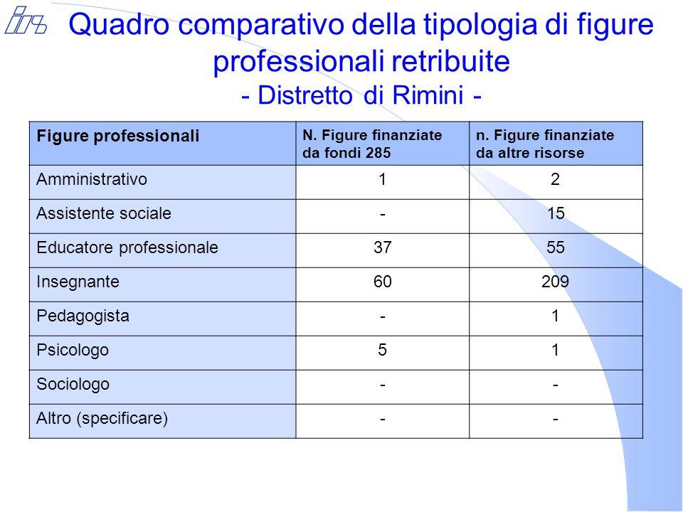 Quadro comparativo della tipologia di figure professionali retribuite - Distretto di Rimini - Figure professionali N.