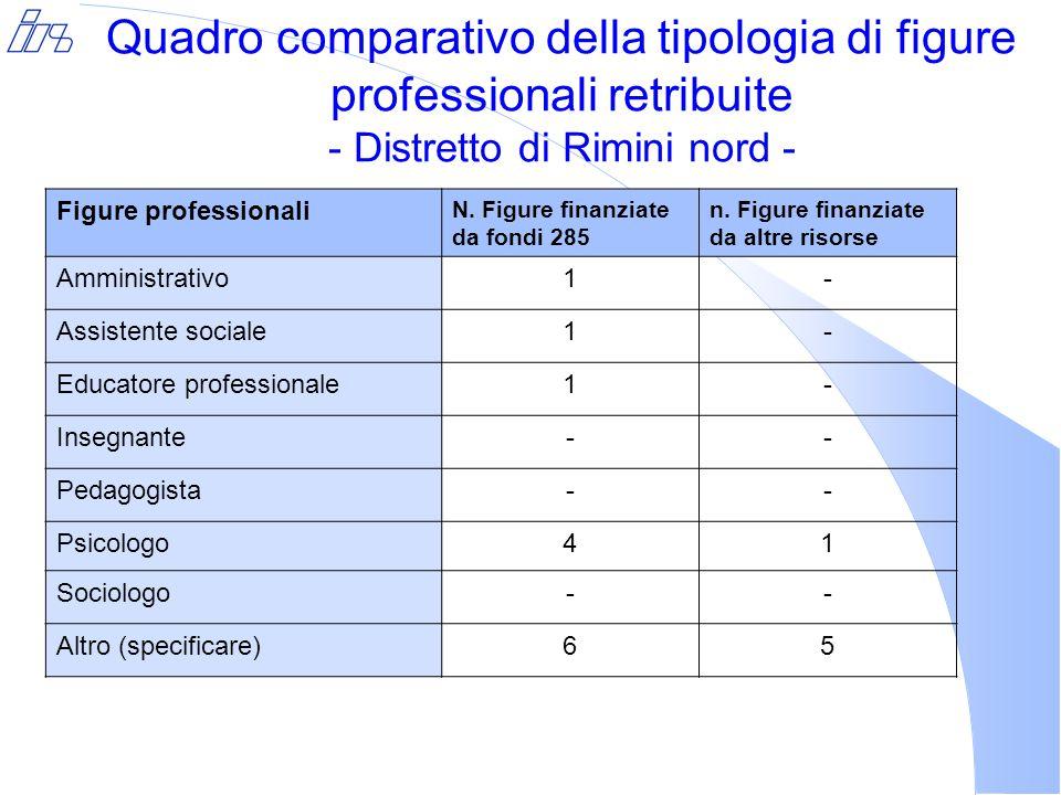 Quadro comparativo della tipologia di figure professionali retribuite - Distretto di Rimini nord - Figure professionali N.