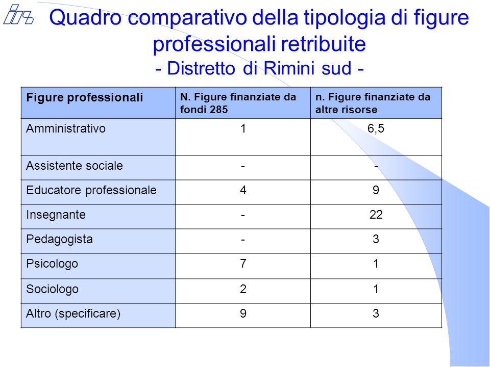 Quadro comparativo della tipologia di figure professionali retribuite - Distretto di Rimini sud - Figure professionali N.