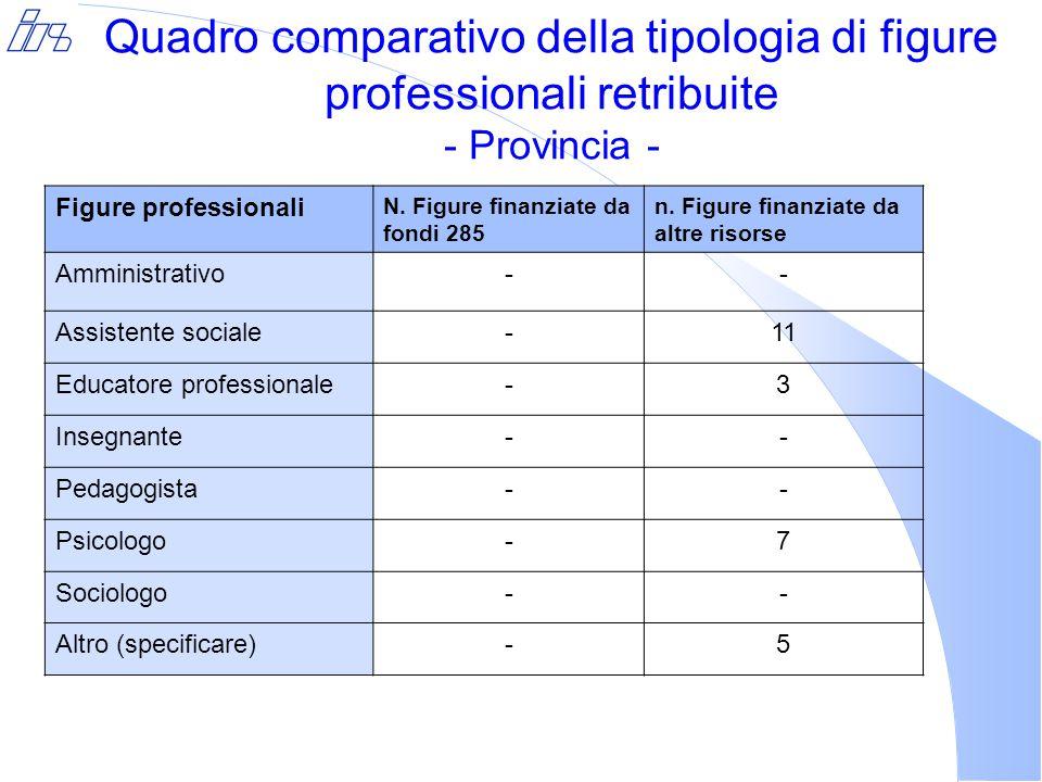 Quadro comparativo della tipologia di figure professionali retribuite - Provincia - Figure professionali N.