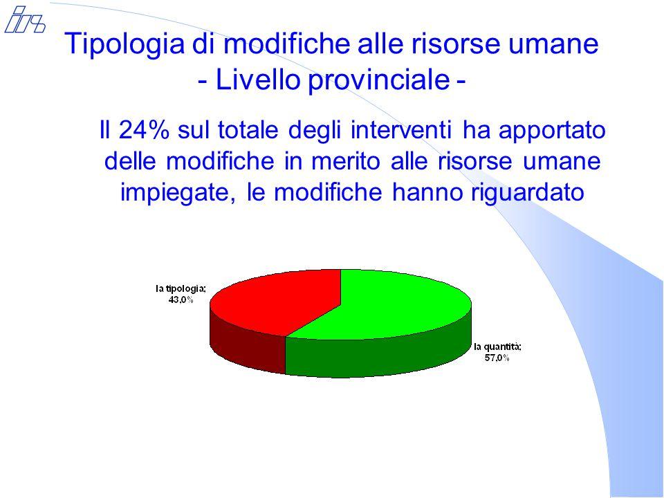 Tipologia di modifiche alle risorse umane - Livello provinciale - Il 24% sul totale degli interventi ha apportato delle modifiche in merito alle risorse umane impiegate, le modifiche hanno riguardato