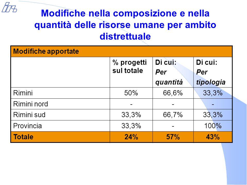 Modifiche nella composizione e nella quantità delle risorse umane per ambito distrettuale Modifiche apportate % progetti sul totale Di cui: Per quantità Di cui: Per tipologia Rimini50%66,6%33,3% Rimini nord--- Rimini sud33,3%66,7%33,3% Provincia33,3%-100% Totale24%57%43%