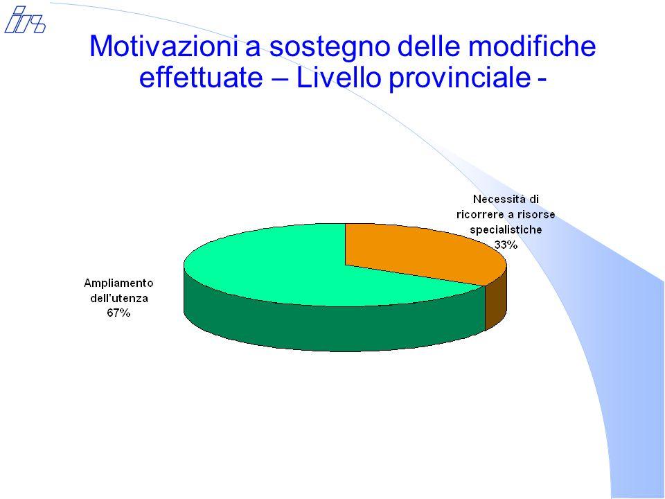 Motivazioni a sostegno delle modifiche effettuate – Livello provinciale -