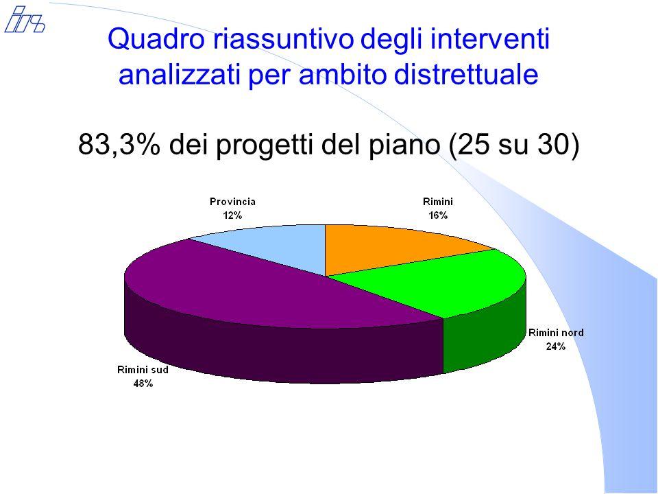 Quadro riassuntivo degli interventi analizzati per ambito distrettuale 83,3% dei progetti del piano (25 su 30)
