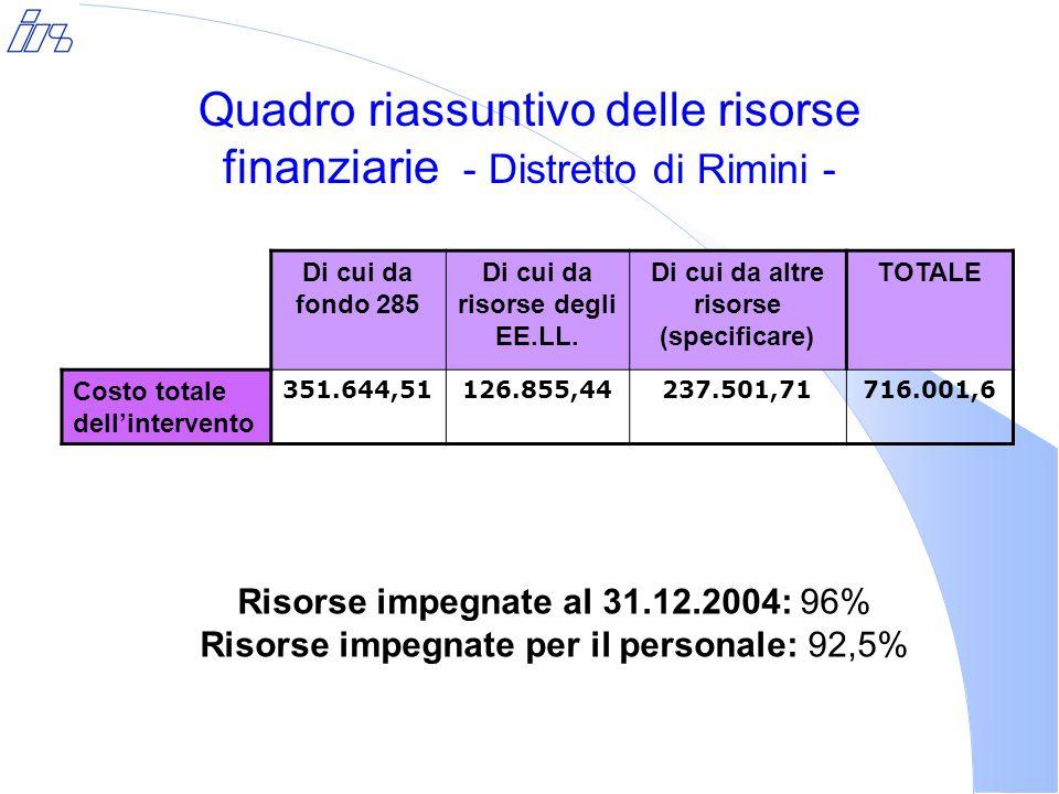 Quadro riassuntivo delle risorse finanziarie - Distretto di Rimini - Di cui da fondo 285 Di cui da risorse degli EE.LL.