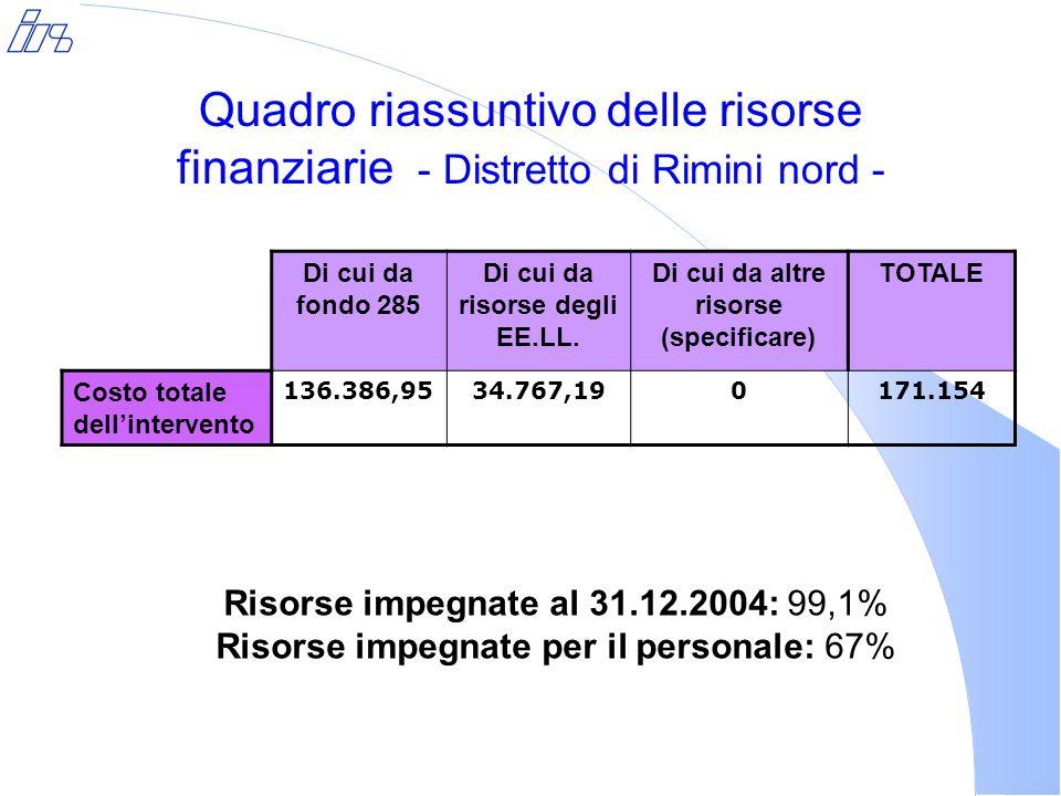 Quadro riassuntivo delle risorse finanziarie - Distretto di Rimini nord - Di cui da fondo 285 Di cui da risorse degli EE.LL.
