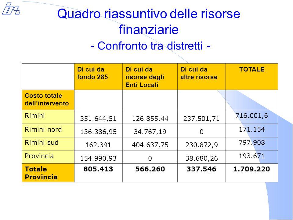 Quadro riassuntivo delle risorse finanziarie - Confronto tra distretti - Di cui da fondo 285 Di cui da risorse degli Enti Locali Di cui da altre risorse TOTALE Costo totale dell'intervento Rimini 351.644,51126.855,44237.501,71 716.001,6 Rimini nord 136.386,9534.767,190 171.154 Rimini sud 162.391404.637,75230.872,9 797.908 Provincia 154.990,93038.680,26 193.671 Totale Provincia 805.413566.260337.5461.709.220
