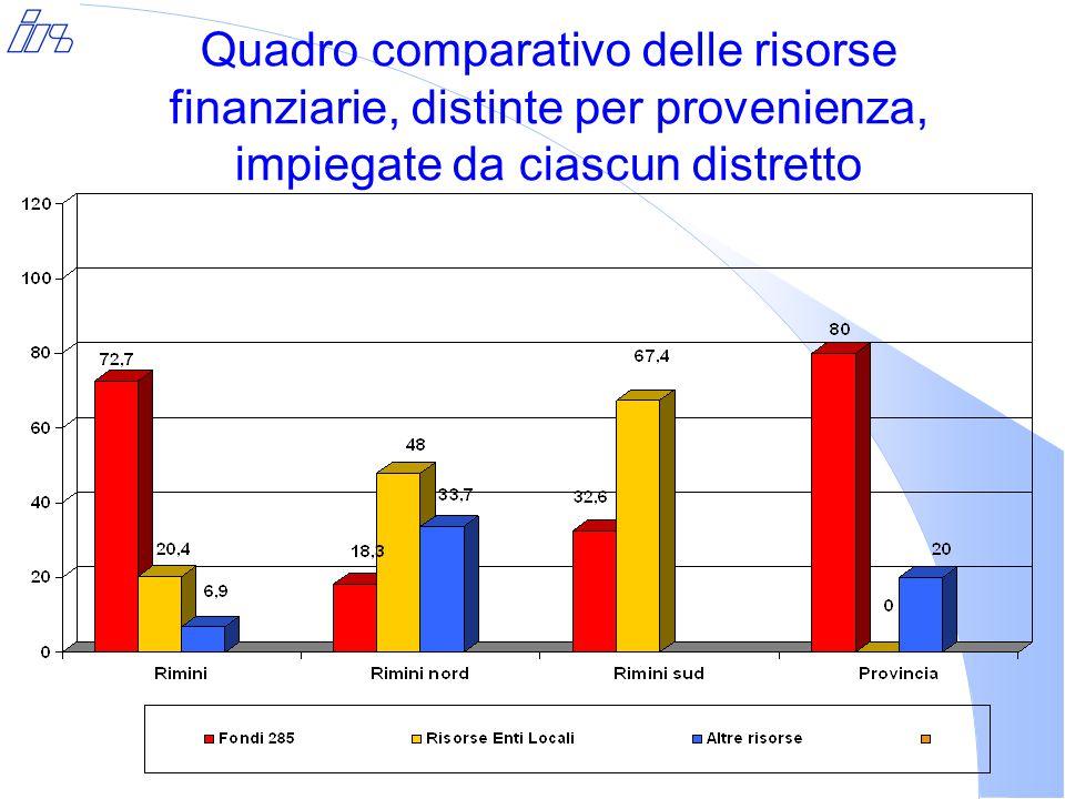 Quadro comparativo delle risorse finanziarie, distinte per provenienza, impiegate da ciascun distretto