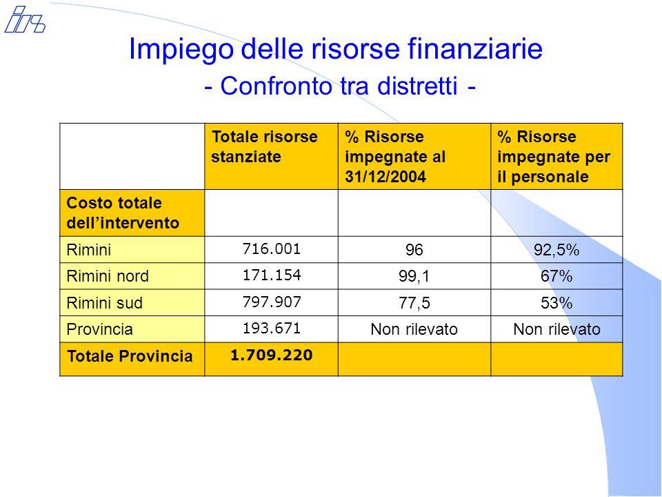 Impiego delle risorse finanziarie - Confronto tra distretti - Totale risorse stanziate % Risorse impegnate al 31/12/2004 % Risorse impegnate per il personale Costo totale dell'intervento Rimini 716.001 9692,5% Rimini nord 171.154 99,167% Rimini sud 797.907 77,553% Provincia 193.671 Non rilevato Totale Provincia 1.709.220