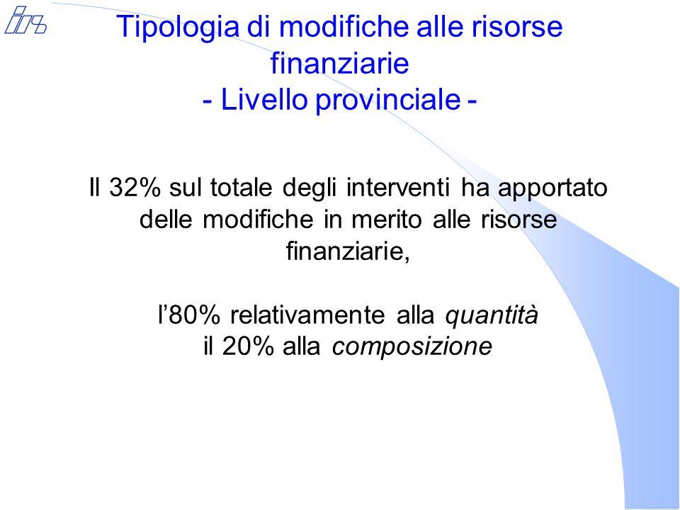 Tipologia di modifiche alle risorse finanziarie - Livello provinciale - Il 32% sul totale degli interventi ha apportato delle modifiche in merito alle risorse finanziarie, l'80% relativamente alla quantità il 20% alla composizione