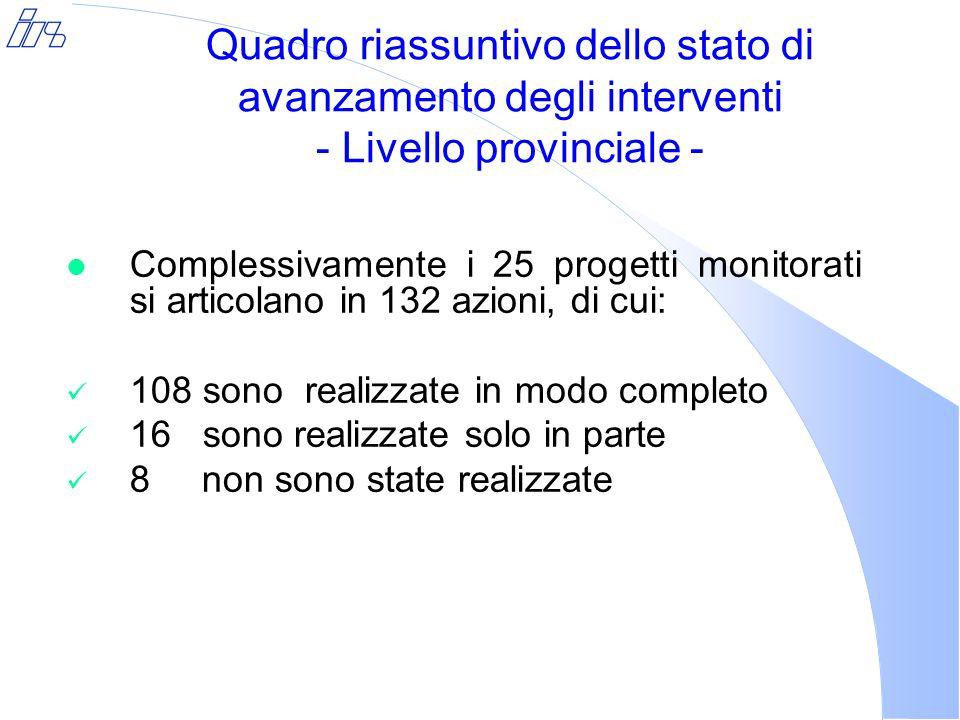 Quadro riassuntivo dello stato di avanzamento degli interventi - Livello provinciale - l Complessivamente i 25 progetti monitorati si articolano in 132 azioni, di cui: 108 sono realizzate in modo completo 16 sono realizzate solo in parte 8 non sono state realizzate