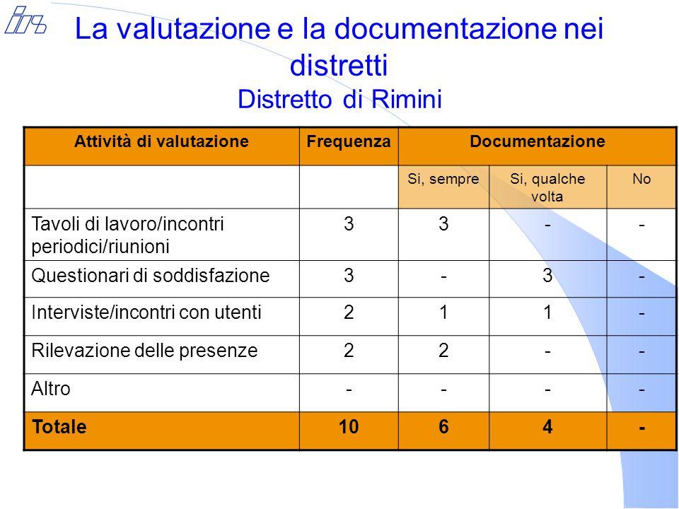 La valutazione e la documentazione nei distretti Distretto di Rimini Attività di valutazioneFrequenzaDocumentazione Si, sempreSi, qualche volta No Tavoli di lavoro/incontri periodici/riunioni 33-- Questionari di soddisfazione3-3- Interviste/incontri con utenti211- Rilevazione delle presenze22-- Altro---- Totale1064-