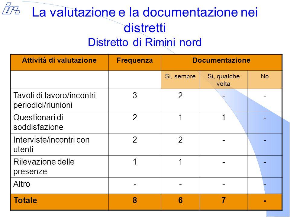 La valutazione e la documentazione nei distretti Distretto di Rimini nord Attività di valutazioneFrequenzaDocumentazione Si, sempreSi, qualche volta No Tavoli di lavoro/incontri periodici/riunioni 32-- Questionari di soddisfazione 211- Interviste/incontri con utenti 22-- Rilevazione delle presenze 11-- Altro---- Totale867-